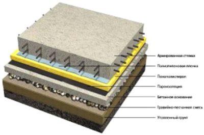 Устройство бетонных полов — порядок работ и их особенности