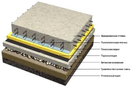 Устройство бетонного пола расход смеси смеси бетонные в15 характеристики
