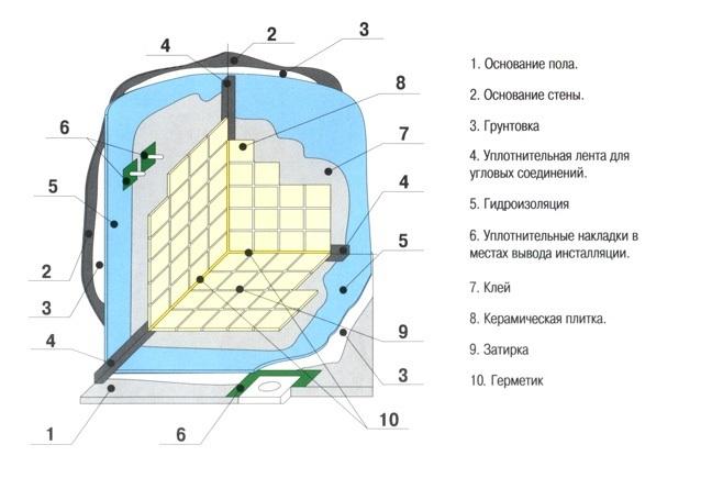 Схема расположения слоев при