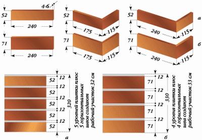 Угловые и плоскостные элементы облицовки из клинкера