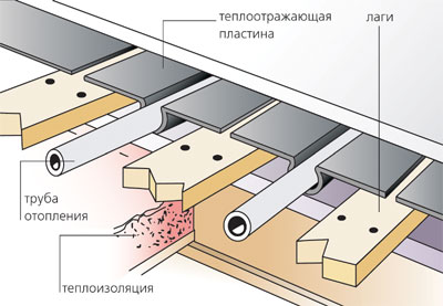 деревянные водяные теплые полы - Схемы.