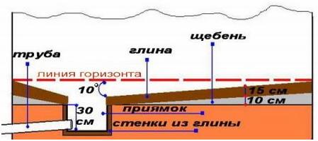 Устройства отвода воды на глинистых грунтах