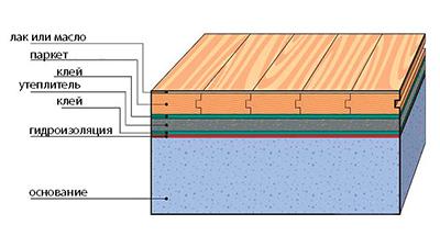 Устройство деревянного пола приклеиваемого к основанию, улучшенной комфортабельности