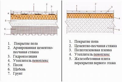 Схемы утепления пола первого этажа о грунту и по плите перекрытия