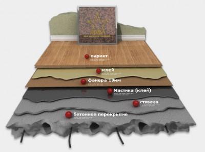 Структура покрытия из виниловой плитки