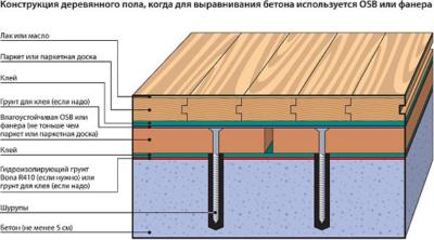 Схема напольного пирога при выравнивании фанерой