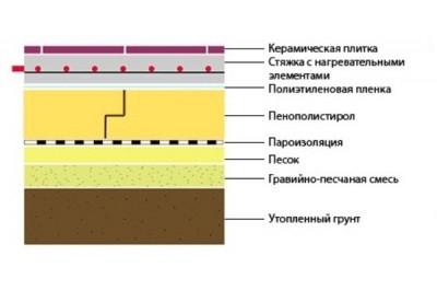Утепление пола пенополистиролом