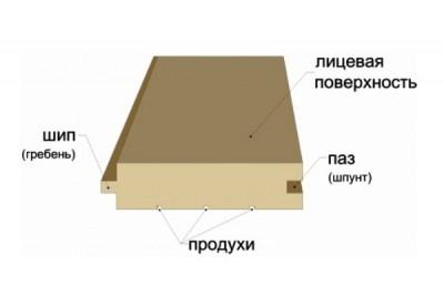 Доски для пола шпунтованные