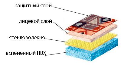 ПВХ линолеум