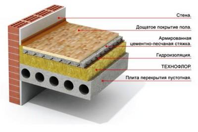 Дощатый пол, конструкция уложенного на перекрытия многослойного пирога