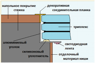 Схема установки стеклянного пола