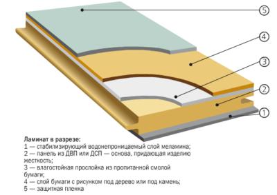 Общая толщина всех слоев ламината должна быть не менее 7-8 мм