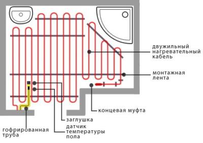 Укладка электрического кабеля производится по всей площади пола ванной комнаты, за исключением областей под сантехникой и возле стен