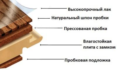 Пробковый ламинат: структура