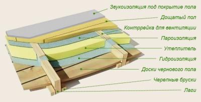 преобразователи ржавчины на основеортофосфорной кислоты