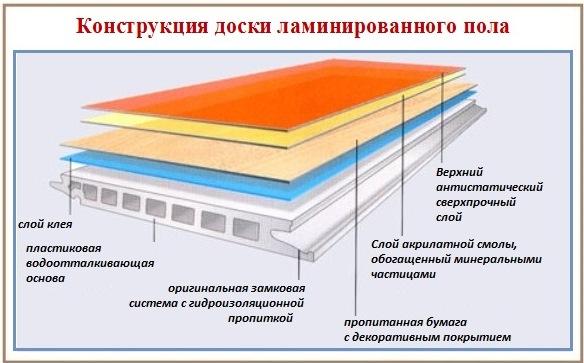 Конструкция панели ламинированного пола