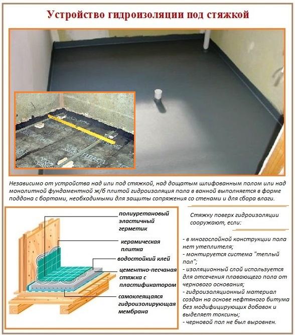 Гидроизоляция деревянного и цементного пола в ванной