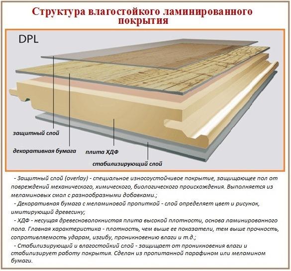 покрытие на деревянный пол