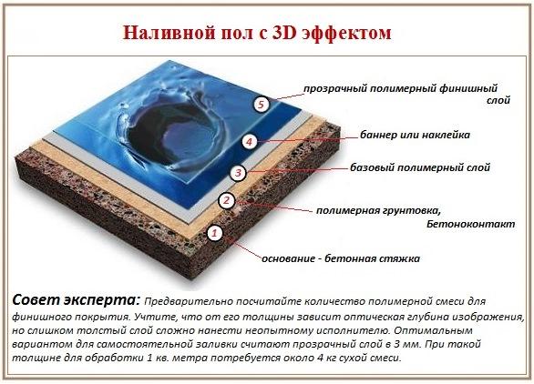 Как сделать наливные 3 D полы своими руками
