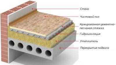 Утепление пола в квартире с бетонными перекрытиями
