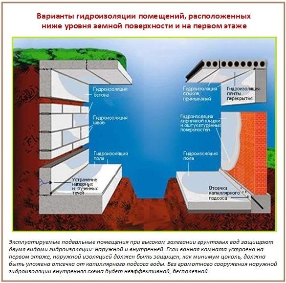 Варианты гидроизоляции ванной комнаты