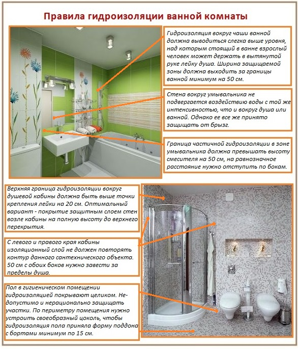 Зоны и участки в ванной, нуждающиеся в гидрозащите