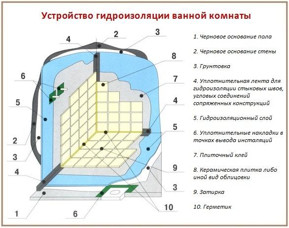 Схема полноценной гидроизоляции ванной