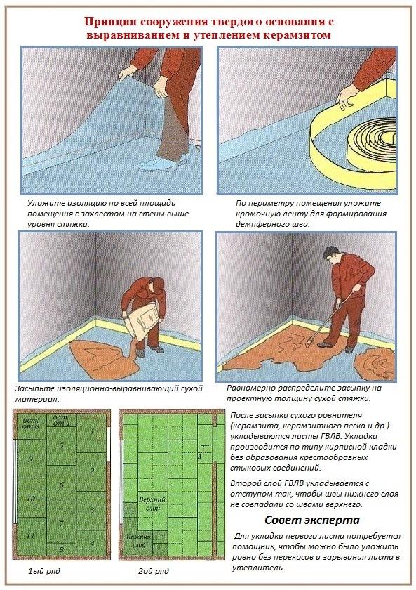 Как подготовить деревянный пол к укладке плитки