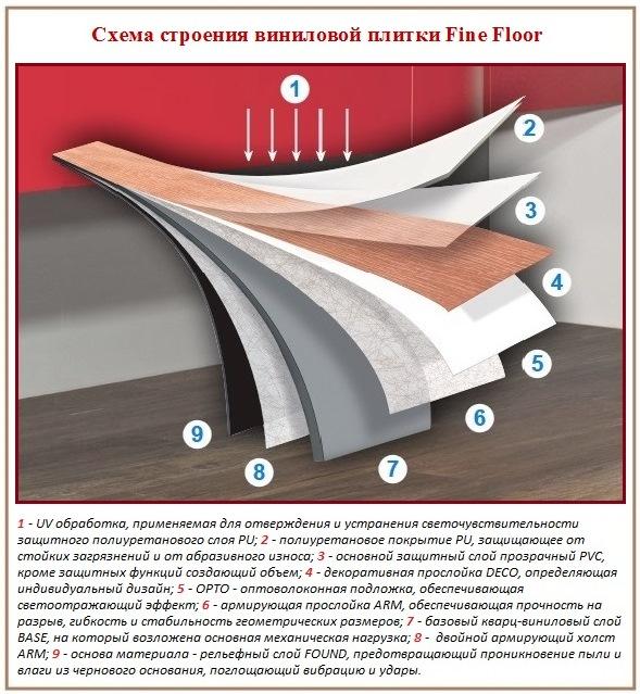 Структура виниловой плитки для пола