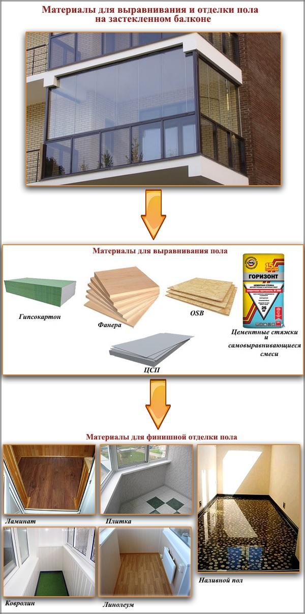 Выравнивание пола на балконе - обзор различных монтажных тех.