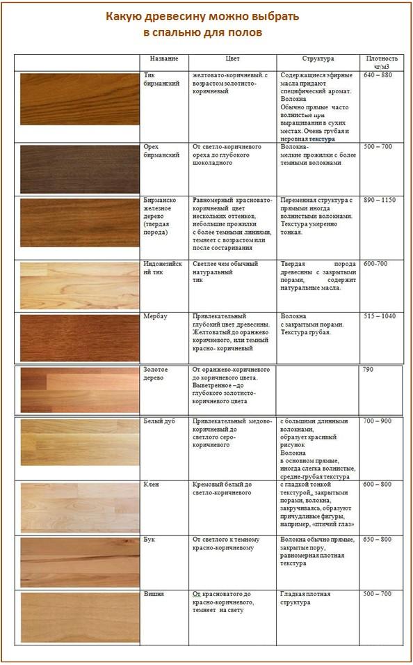 Лучшие породы древесины для пола