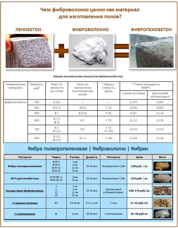 Фиброволокно в пенобетоне