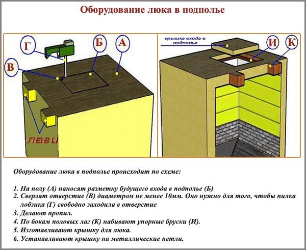 Оборудование люка в подполье