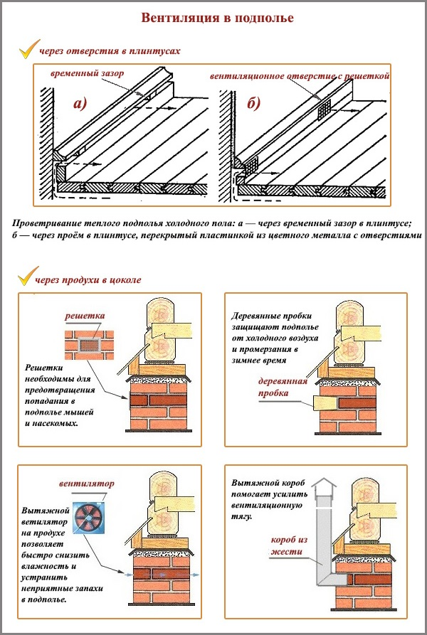 Вентиляция в подполье