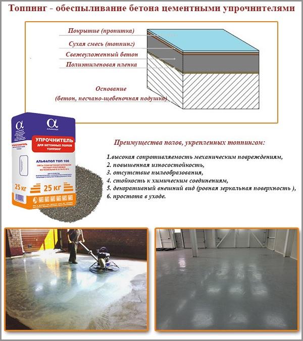 Топпинг - обеспыливание бетона цементными упрочнителями