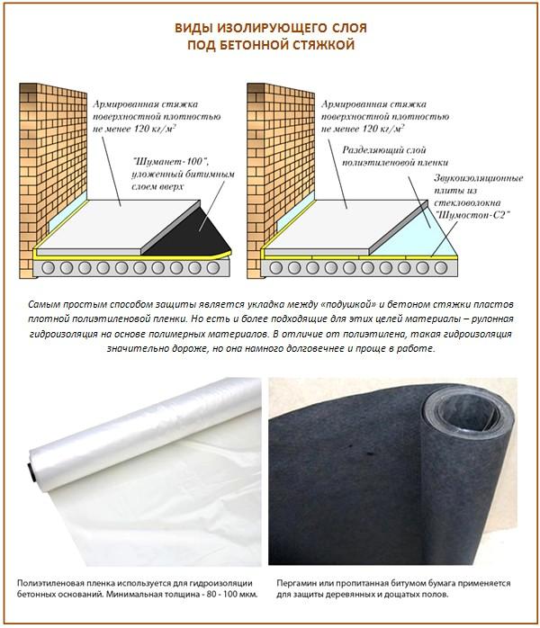 Гидроизоляция стяжки