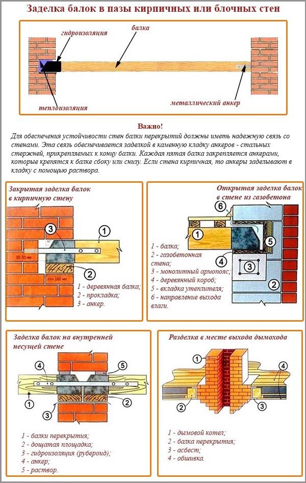 Правила укладки балок перекрытия в блочных стенах