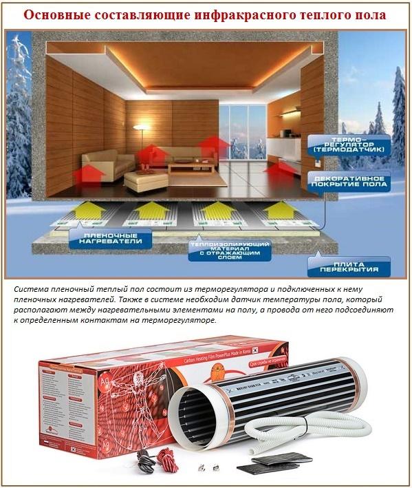 Компоненты инфрокрасного теплого пола для покрытия линолеумом