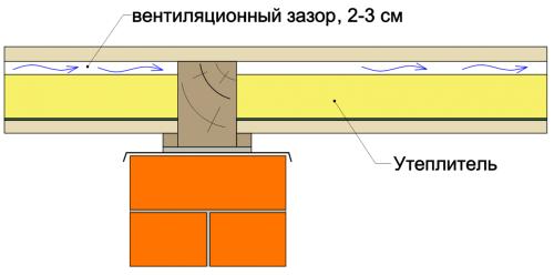 Схема укладки чернового пола из ОСБ-плит на минеральную вату