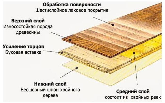 Структура трёхслойной инженерной доски
