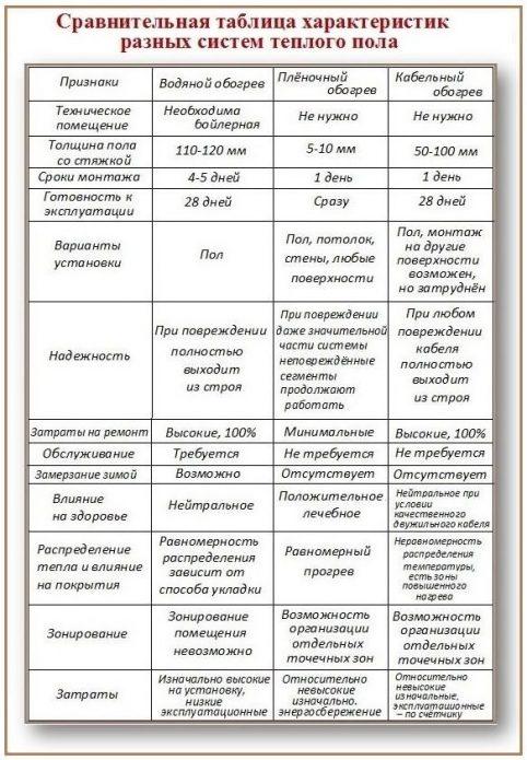 Таблица характеристик теплых полов разных типов
