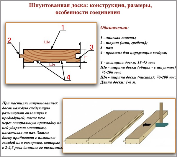 Конструкция шпунтованной доски