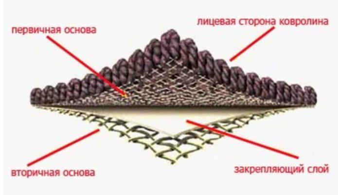 Структура тафтингового ковролина