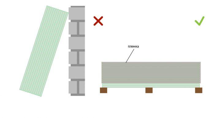 Правильное хранение гипсокартона