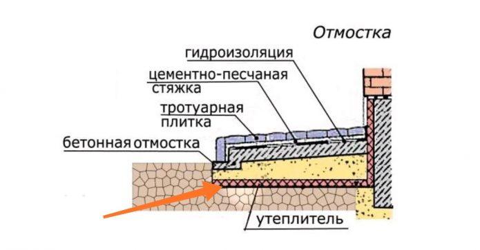 Схема отомостки вокруг дома