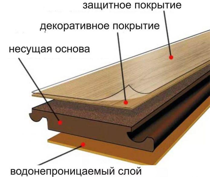Панель ламината в разрезе