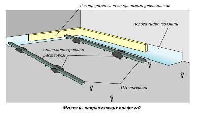 Маяки на основаниях из бетона